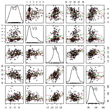 Using R for Multivariate Analysis — Multivariate Analysis